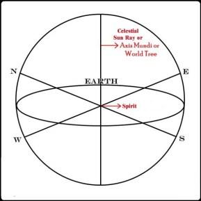 Directional Circle