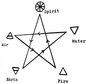 seasonal-pentagram-madrian